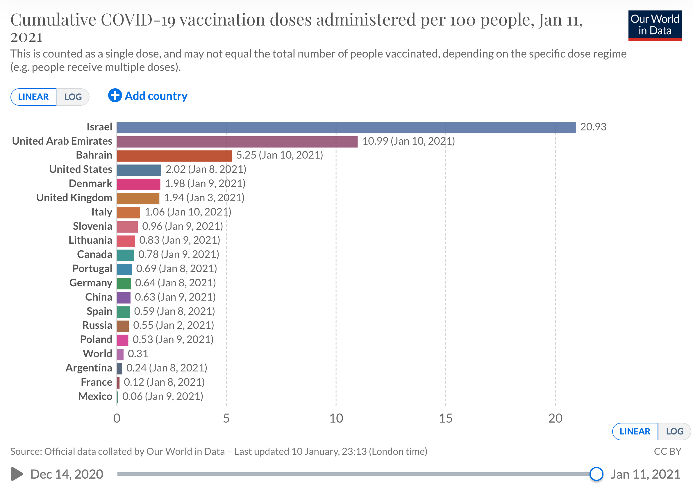 Vaccination rates as they happen around the world